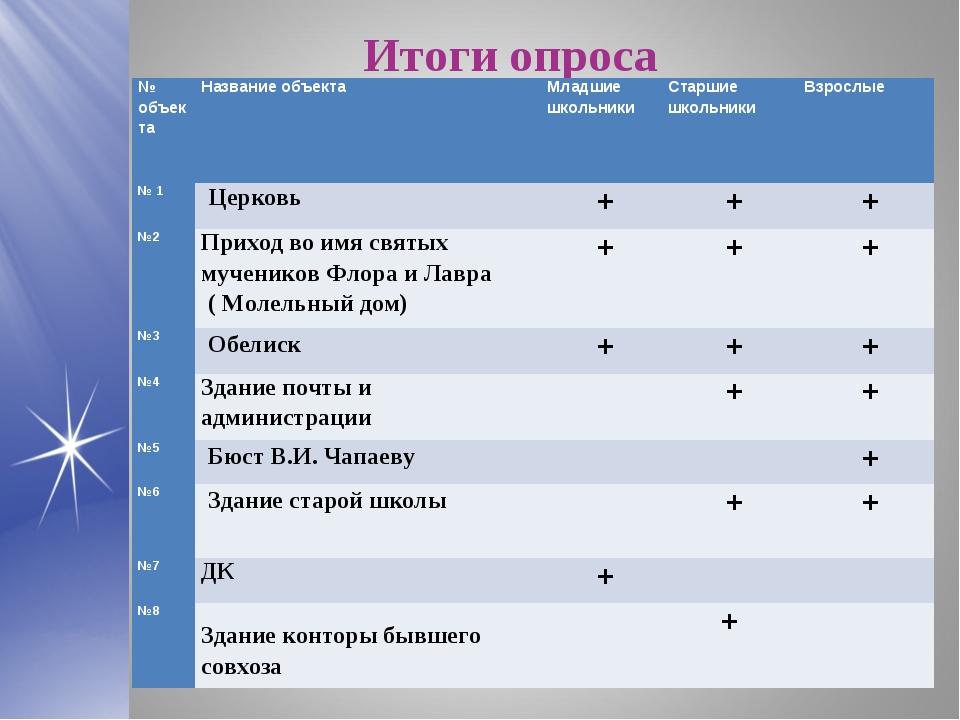 Итоги опроса № объектаНазвание объектаМладшие школьникиСтаршие школьникиВ...