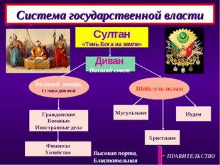 Султан «Тень Бога на земле» Диван Высший совет Великий визирь ( глава дивана)