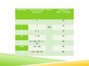 Олимпиада Соответствующее выражение Всего Количество стран – участниц I х