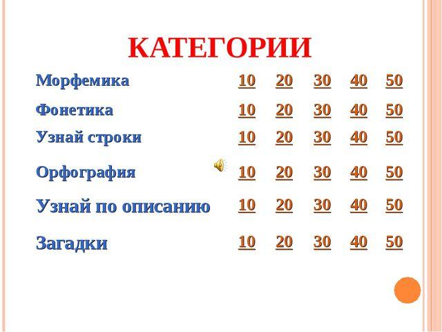 КАТЕГОРИИ Морфемика1020304050 Фонетика1020304050 Узнай строки102...