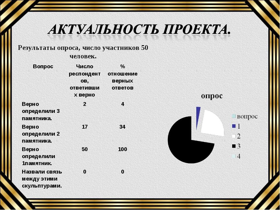 Результаты опроса, число участников 50 человек. ВопросЧисло респондентов, от...