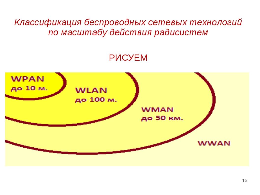 * Классификация беспроводных сетевых технологий по масштабу действия радисист...