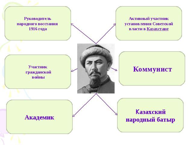 Руководитель народноговосстания 1916 года Участник гражданской войны Активны...