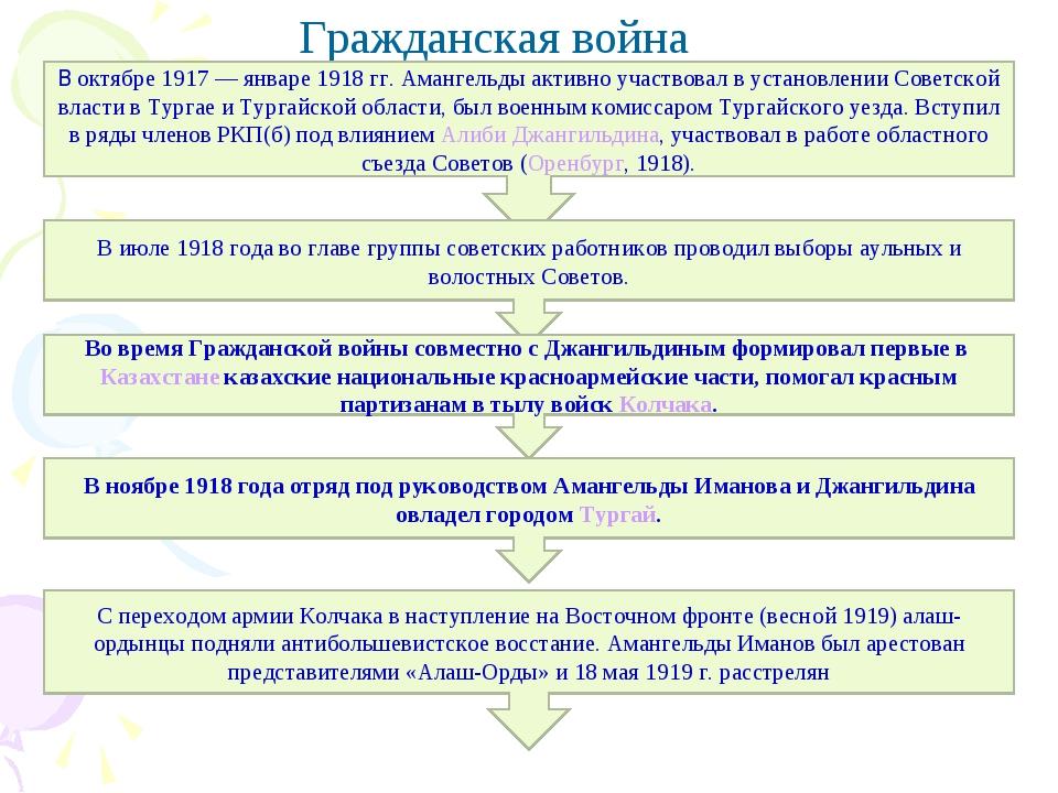Гражданская война В октябре 1917— январе 1918гг. Амангельды активно участво...
