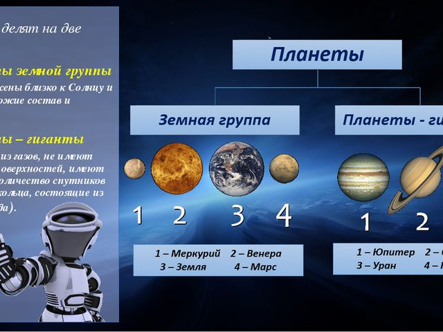 Планеты делят на две группы: Планеты земной группы (расположены близко к Сол...