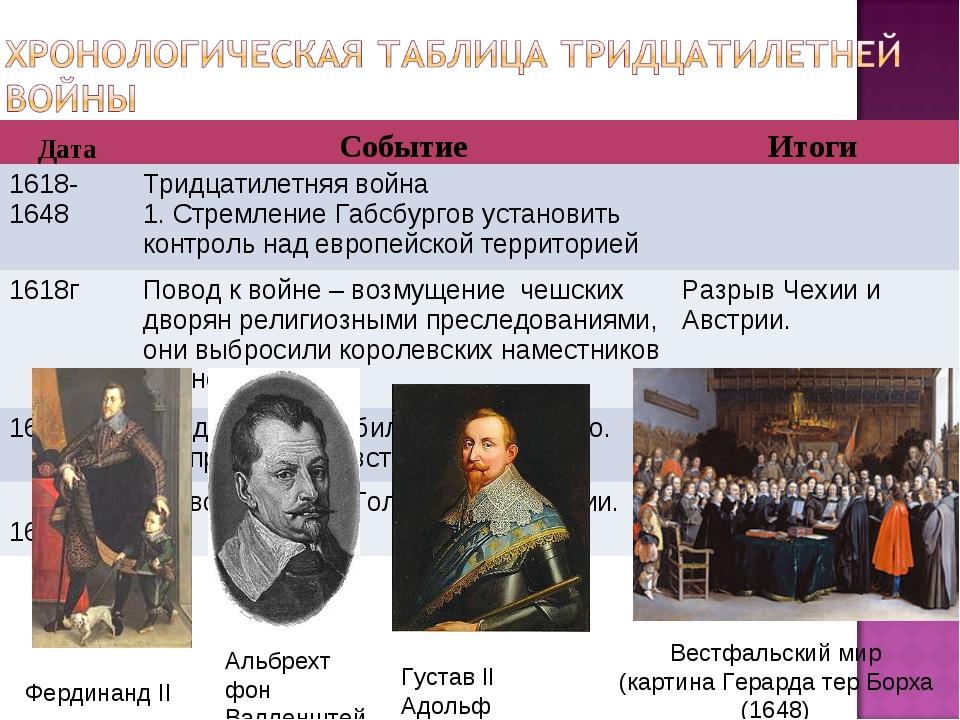 Фердинанд II Альбрехт фон Валленштейн Густав II Адольф Вестфальский мир (карт...