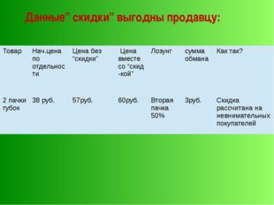 """Данные"""" скидки"""" выгодны продавцу: Товар Нач.цена по отдельности Ценабез """"скид"""