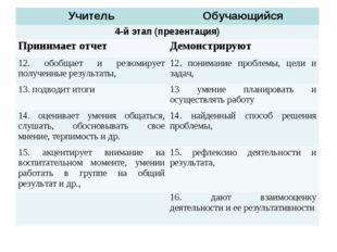 УчительОбучающийся 4-й этап (презентация) Принимает отчетДемонстрируют 12.