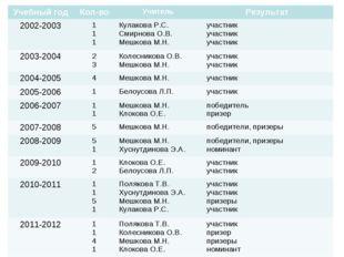 Учебный годКол-воУчитель Результат 2002-20031 1 1Кулакова Р.С. Смирнова
