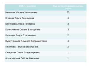 Ф.И.О. учителяКол-во исследовательских работ Мешкова Марина Николаевна33 Кл