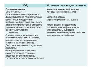 УУДИсследовательская деятельность Познавательные Обще-учебные: Самостоятельн