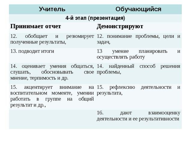 УчительОбучающийся 4-й этап (презентация) Принимает отчетДемонстрируют 12....