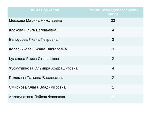 Ф.И.О. учителяКол-во исследовательских работ Мешкова Марина Николаевна33 Кл...