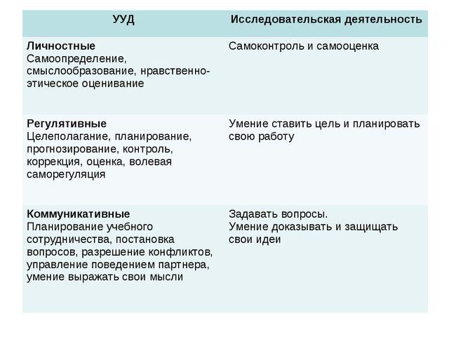 УУДИсследовательская деятельность Личностные Самоопределение, смыслообразова...