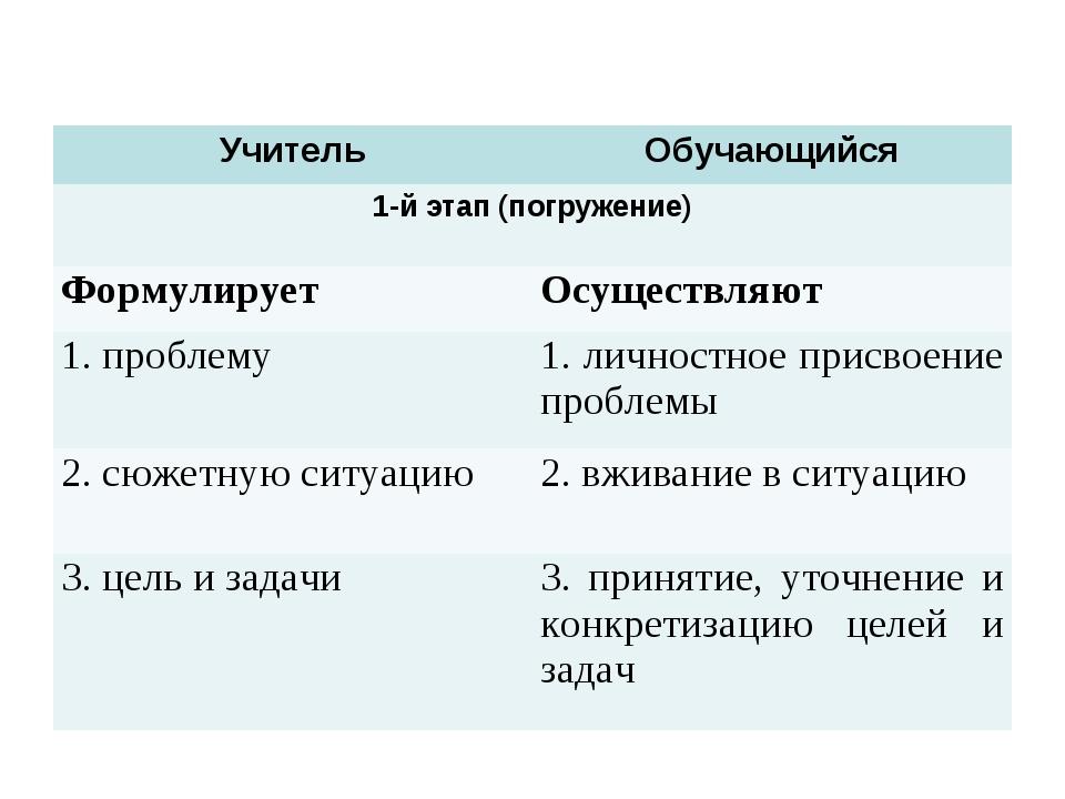 УчительОбучающийся 1-й этап (погружение) ФормулируетОсуществляют 1. пробле...
