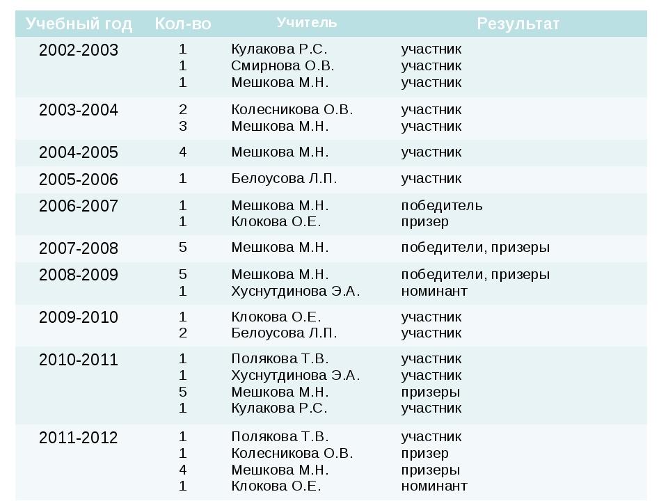 Учебный годКол-воУчитель Результат 2002-20031 1 1Кулакова Р.С. Смирнова...