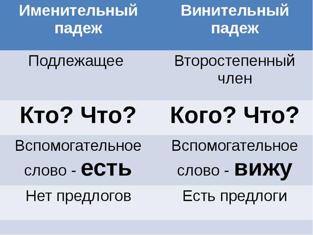 Именительный падеж Винительный падеж Подлежащее Второстепенный член Кто? Что...