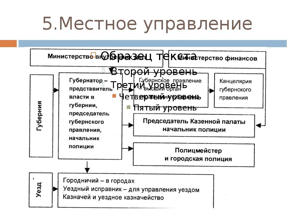 5.Местное управление