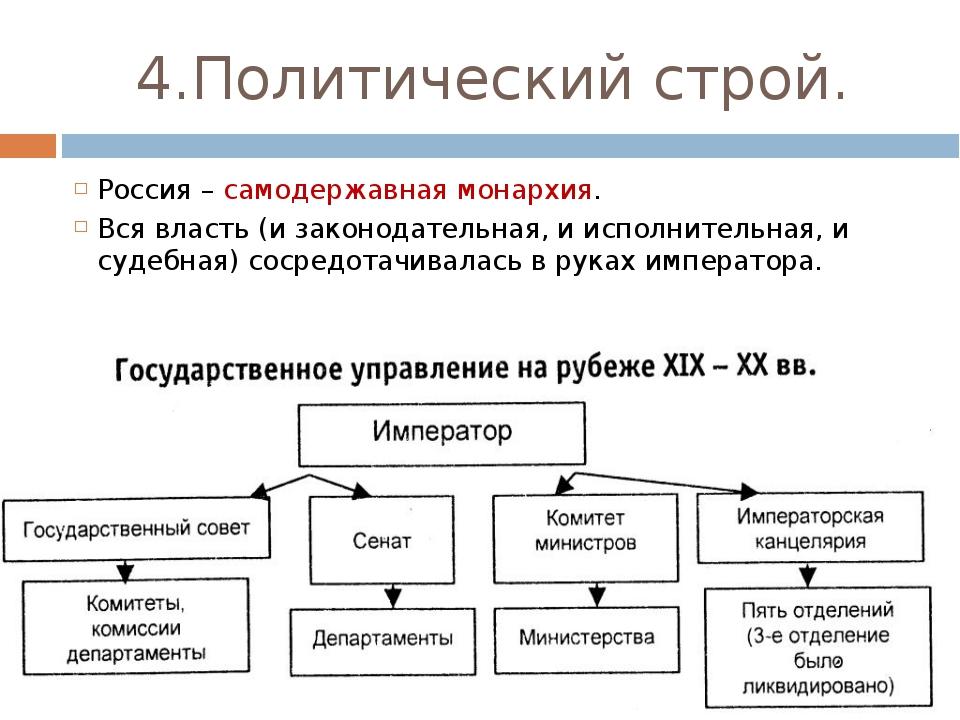 4.Политический строй. Россия – самодержавная монархия. Вся власть (и законода...