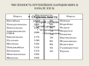 ЧИСЛЕННОСТЬ КРУПНЕЙШИХ НАРОДОВ МИРА В НАЧАЛЕ XXI В.