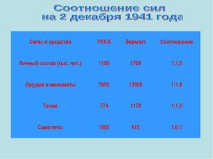 Силы и средстваРККАВермахтСоотношение Личный состав (тыс. чел.)11001708