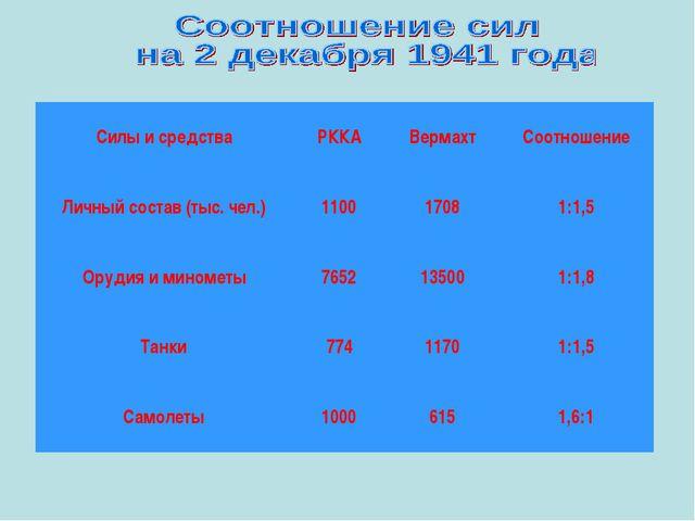 Силы и средстваРККАВермахтСоотношение Личный состав (тыс. чел.)11001708...