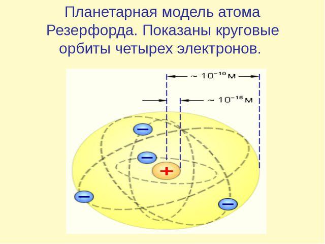 Планетарная модель атома Резерфорда. Показаны круговые орбиты четырех электро...