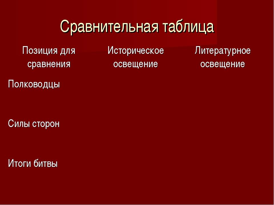 Сравнительная таблица Позиция для сравненияИсторическое освещениеЛитературн...