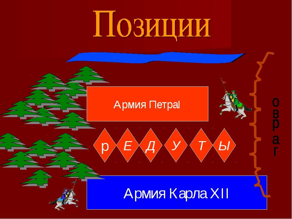 Армия ПетраI р Е Д У Т Ы Армия Карла XII