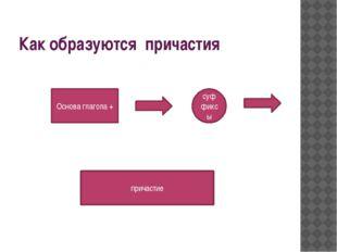 Как образуются причастия Основа глагола + суффиксы причастие