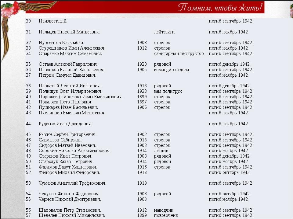 30 Неизвестный. погиб сентябрь 1942 31 Нельцев Николай Матвеевич. лейтенант п...