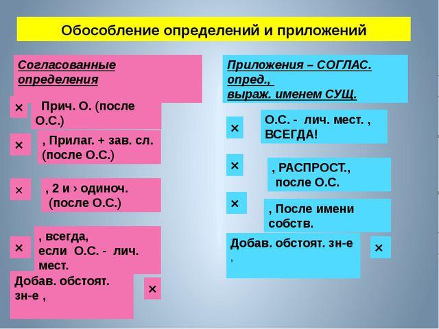 Обособление определений и приложений Согласованные определения × Прич. О. (по...