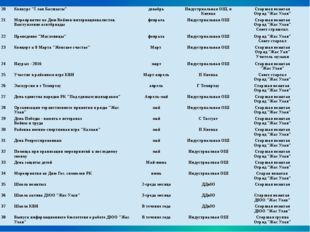 """20 Конкурс """"Ұлан Басшысы"""" декабрь Индустриальная ОШ, п Киевка Старшая вожата"""