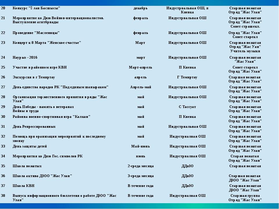 """20 Конкурс """"Ұлан Басшысы"""" декабрь Индустриальная ОШ, п Киевка Старшая вожата..."""