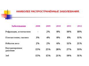 НАИБОЛЕЕ РАСПРОСТРАНЁННЫЕ ЗАБОЛЕВАНИЯ. Заболевания 2008 2009 2010 2011 2012 Р