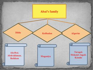 Abai's family Dilda AIgerim Kulbadan Akylbai. Abdrakhman. Raikhan Magauiya T