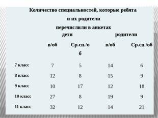 Количество специальностей, которые ребята иих родители перечислили в анкетах