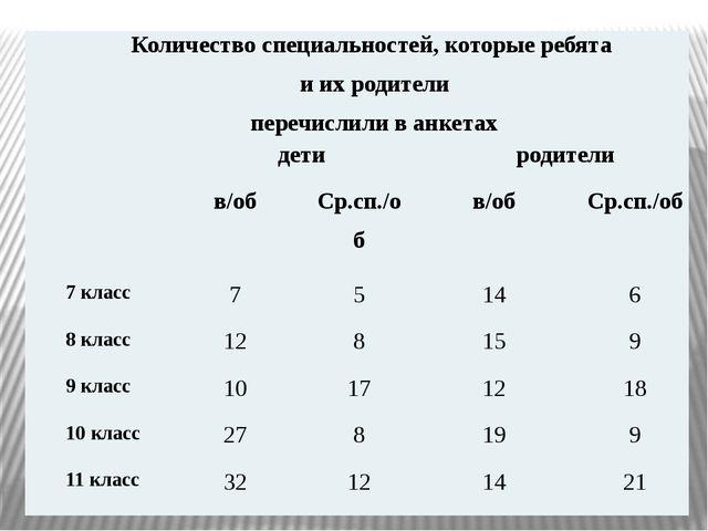 Количество специальностей, которые ребята иих родители перечислили в анкетах...