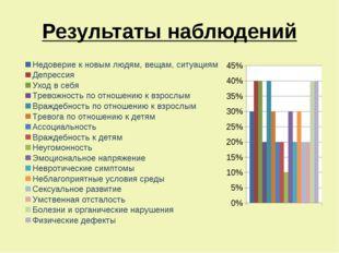 Результаты наблюдений