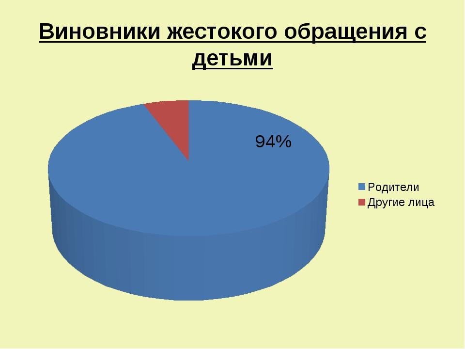 Виновники жестокого обращения с детьми 94%
