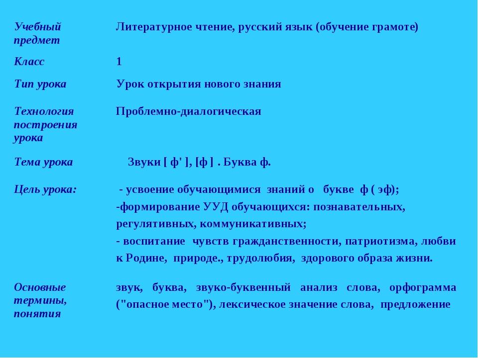 Учебный предметЛитературное чтение, русский язык (обучение грамоте) Класс1...