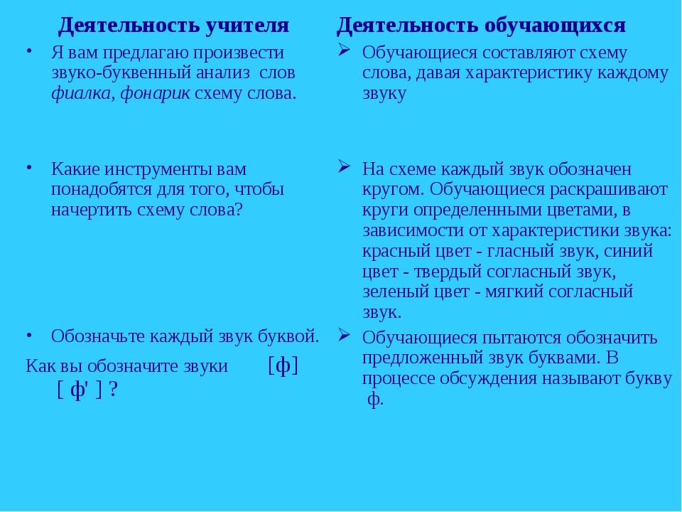 Деятельность учителя Я вам предлагаю произвести звуко-буквенный анализ слов ф...