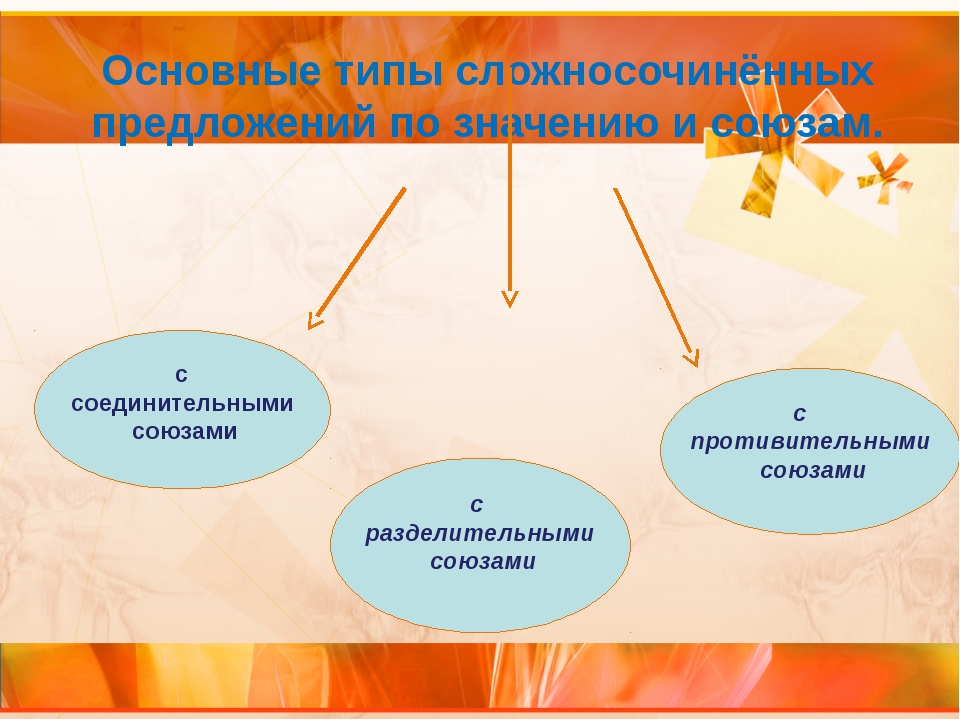 Основные типы сложносочинённых предложений по значению и союзам. с соединител...