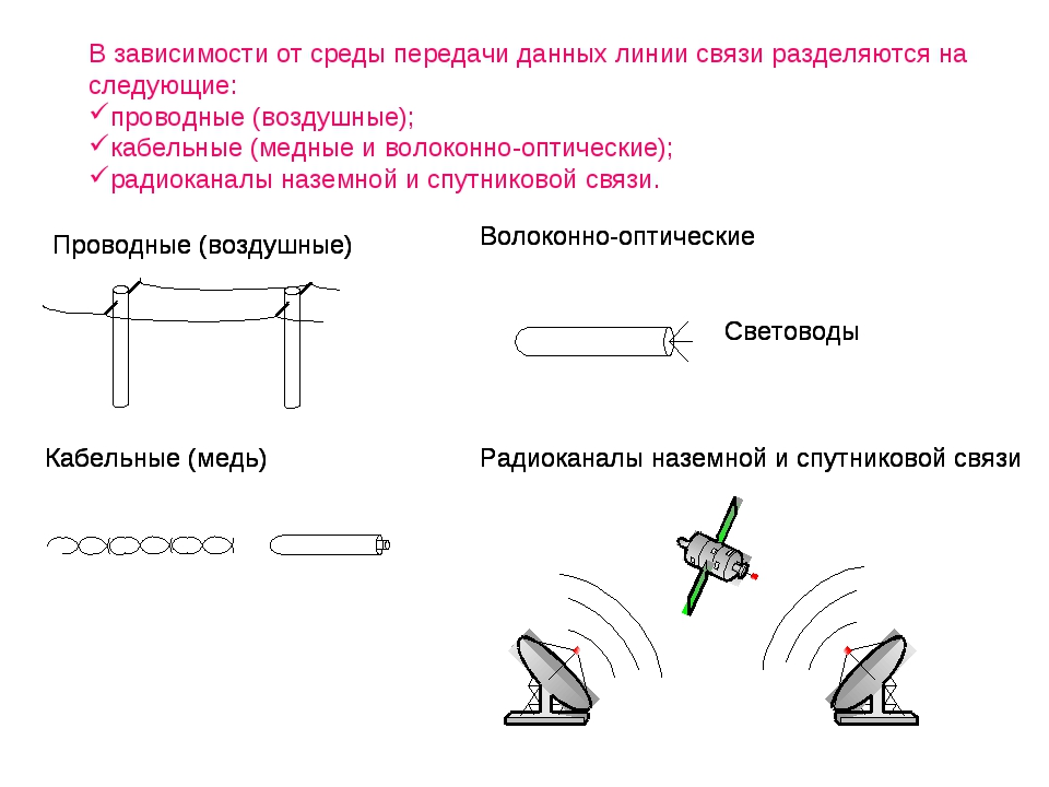 В зависимости от среды передачи данных линии связи разделяются на следующие:...