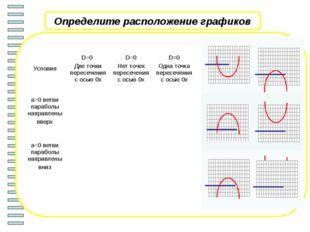 Алгоритм решения квадратного неравенства ax 2+ bx + c>0 (ax 2 + bx + c