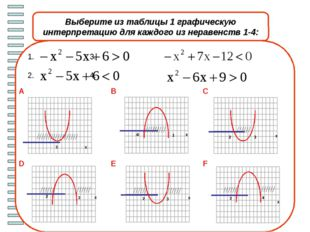 Работаем в парах. Проверяем решения х х х х Iвариант IIвариант 1)x2+ x – 30