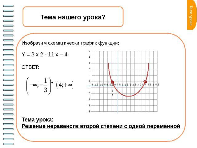 Определите расположение графиков Условия D>0 Две точкипересечения с осью 0х...