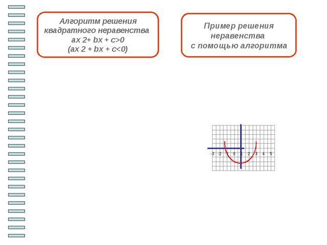Работаем в парах. Решить неравенства Iвариант IIвариант 1)x2+ x – 30 < 0 1)x...