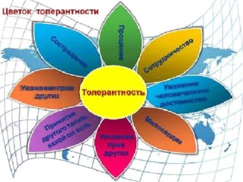 http://buguruslashki.ru/_/rsrc/1304513331707/vneklassnaa-rabota/cto-takoe-tolerantnost/%D1%86%D0%B2%D0%B5%D1%82%D0%BE%D0%BA.jpg