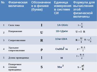 2 2 № Физическая величина Обозначение в физике(буква) Единица измерения в сис